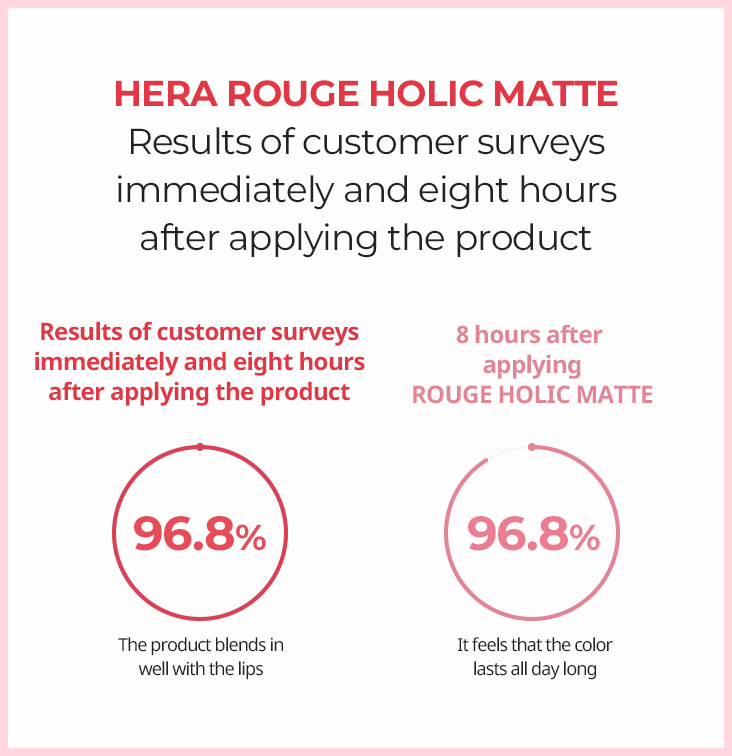 HERA ROUGE HOLIC MATTE Results of customer surveys immediately and eight hours after applying the product